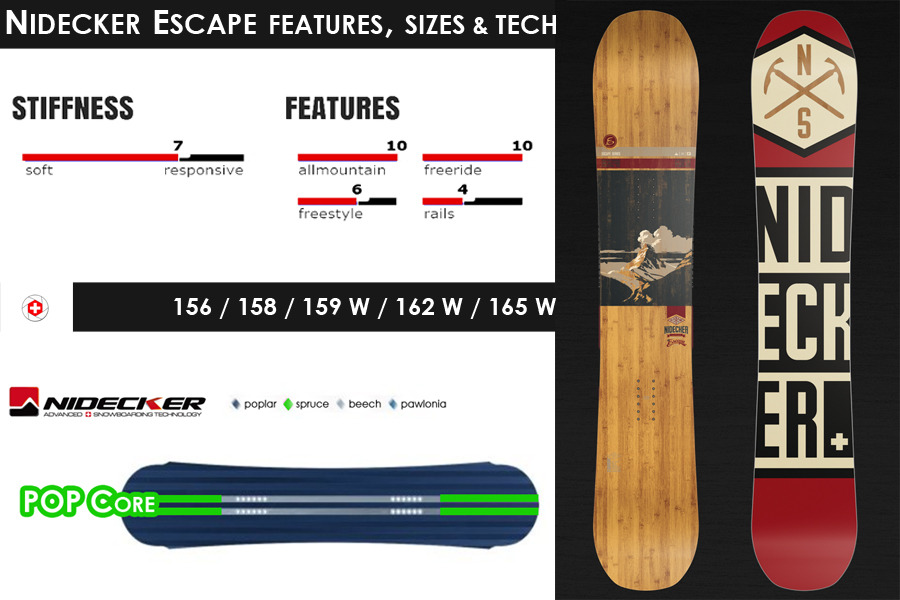 Nidecker-Escape-Snowboard-Review_AlpineO-logo_Snowboard-Tech-Features-Sizes